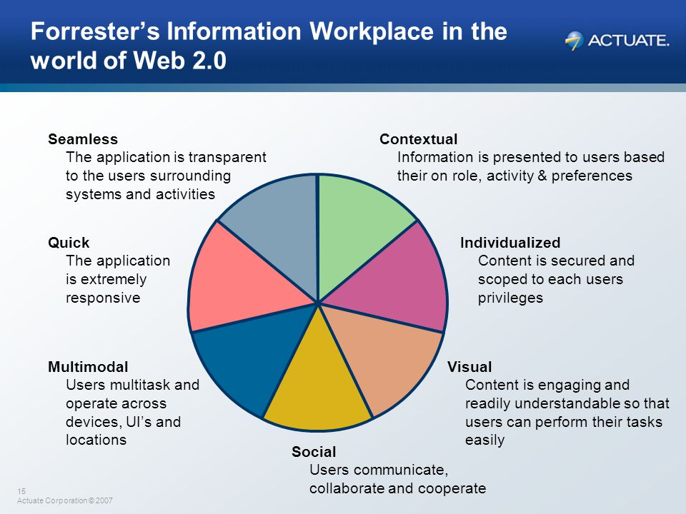 15 Actuate Corporation © 2007 Forrester's Information Workplace in the world of Web 2.0 Contextual Information is presented to users based their on ro