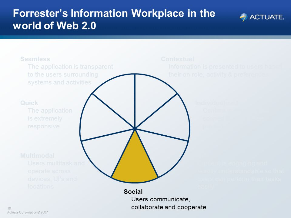 19 Actuate Corporation © 2007 Forrester's Information Workplace in the world of Web 2.0 Contextual Information is presented to users based their on ro