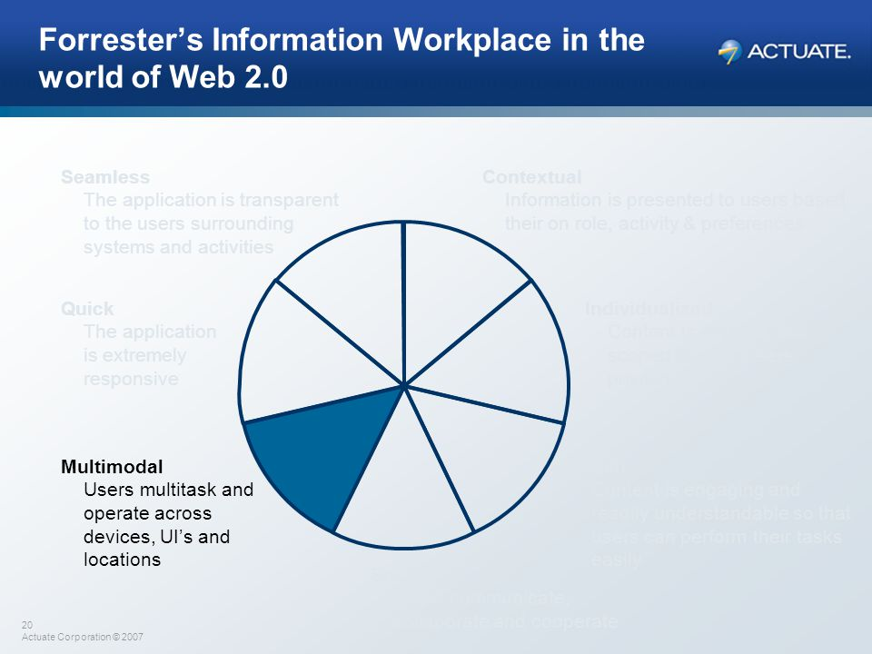 20 Actuate Corporation © 2007 Forrester's Information Workplace in the world of Web 2.0 Contextual Information is presented to users based their on ro