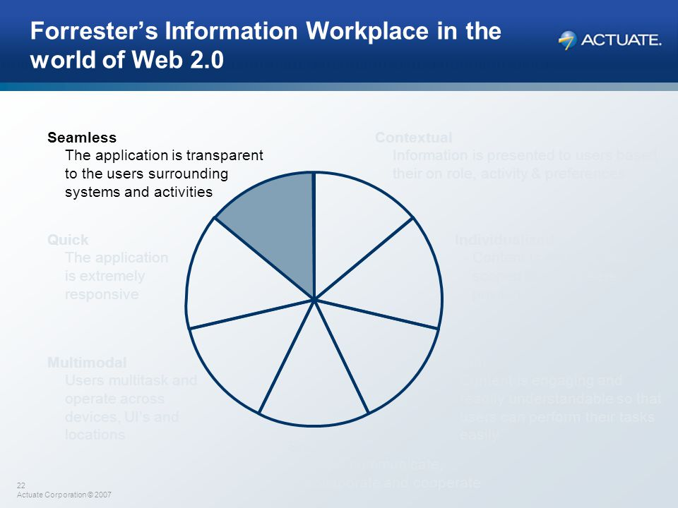 22 Actuate Corporation © 2007 Forrester's Information Workplace in the world of Web 2.0 Contextual Information is presented to users based their on ro