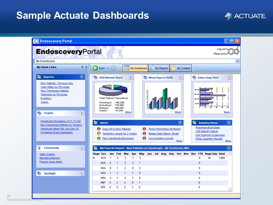 26 Actuate Corporation © 2007 Sample Actuate Dashboards