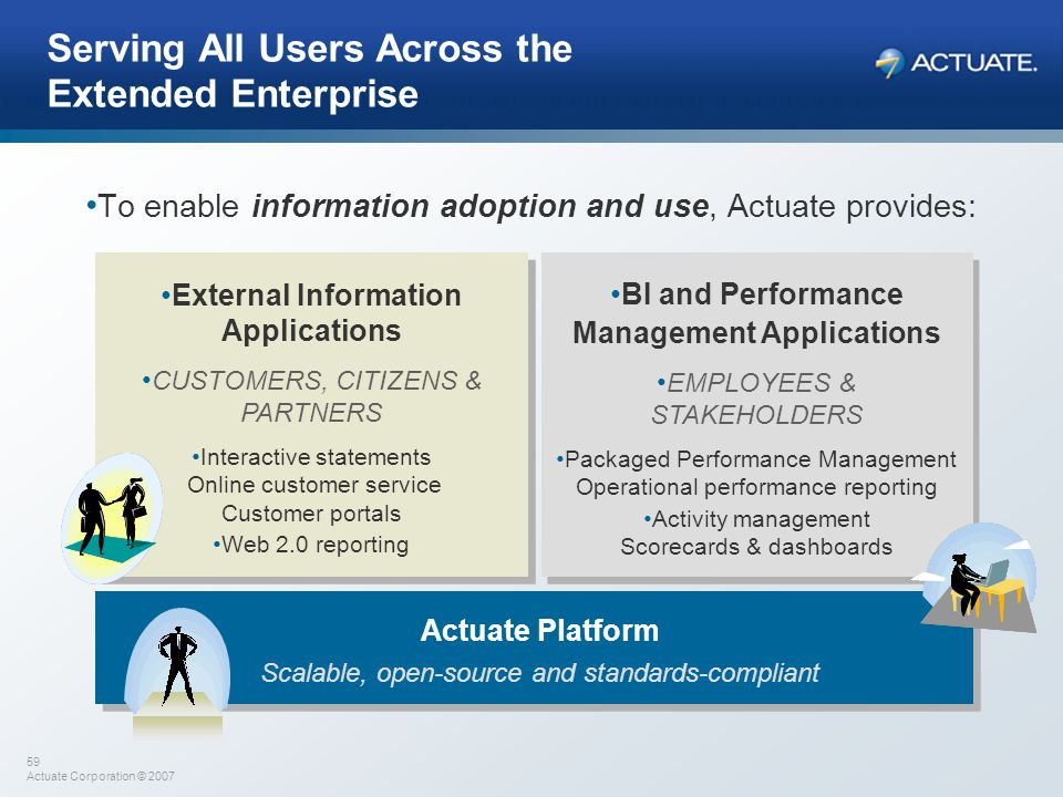 59 Actuate Corporation © 2007 Serving All Users Across the Extended Enterprise To enable information adoption and use, Actuate provides: BI and Perfor