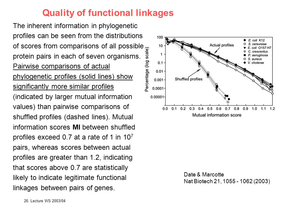 26. Lecture WS 2003/04Bioinformatics III133 Quality of functional linkages Date & Marcotte Nat Biotech 21, 1055 - 1062 (2003) The inherent information
