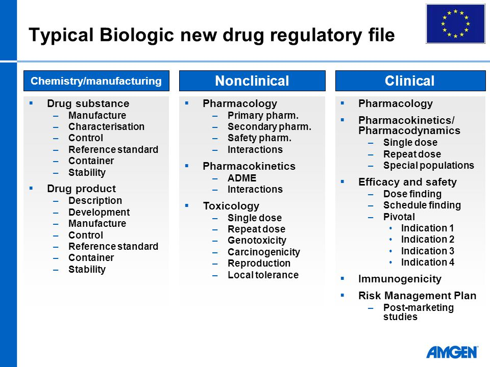  Drug substance –Manufacture –Characterisation –Control –Reference standard –Container –Stability  Drug product –Description –Development –Manufacture –Control –Reference standard –Container –Stability  Pharmacology –Primary pharm.