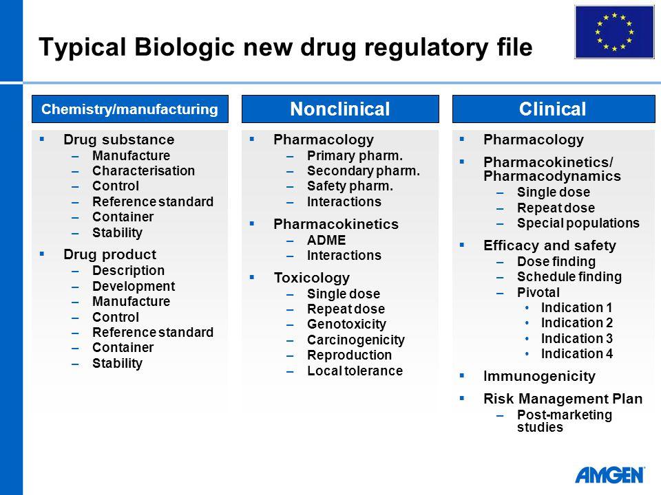  Drug substance –Manufacture –Characterisation –Control –Reference standard –Container –Stability  Drug product –Description –Development –Manufactu