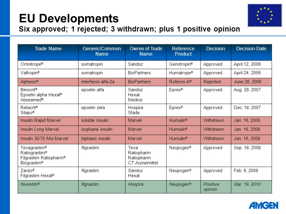 EU Developments Six approved; 1 rejected; 3 withdrawn; plus 1 positive opinion Trade NameGeneric/Common Name Owner of Trade Name Reference Product Dec