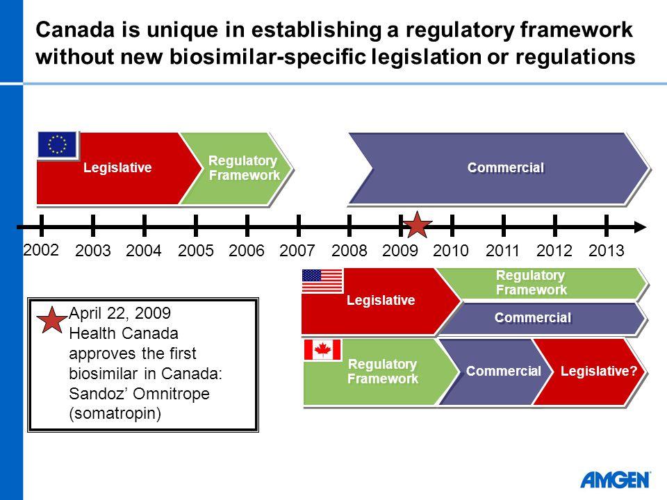 2002 20032004200520062007200820092010201120122013 Legislative Regulatory Framework Regulatory Framework Commercial Regulatory Framework Regulatory Framework Commercial Regulatory Framework Regulatory Framework Legislative.