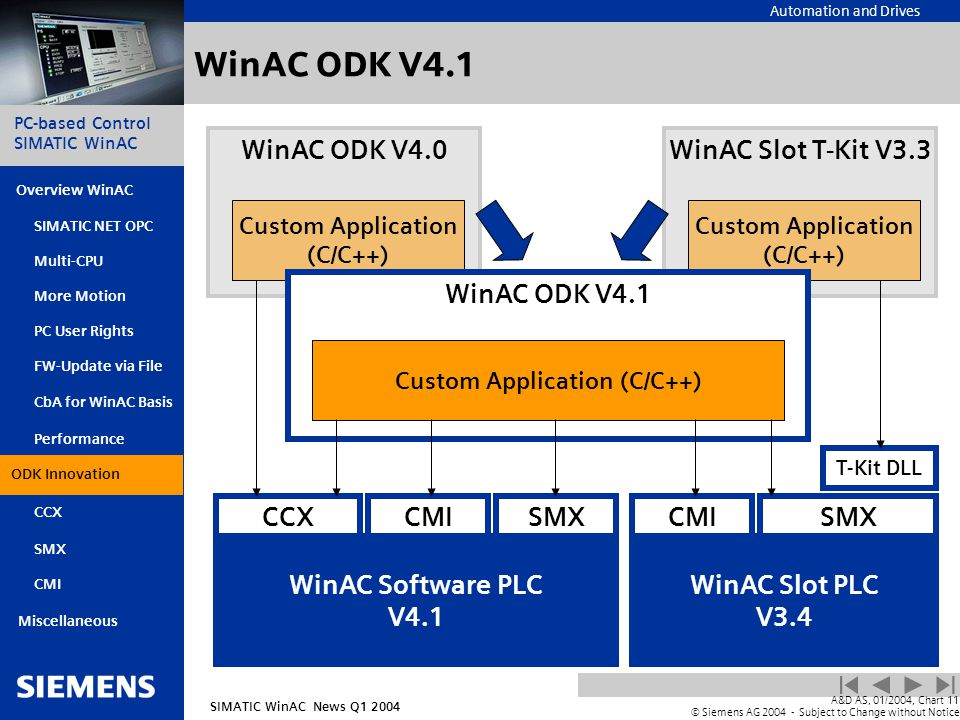 Automation and Drives SIMATIC WinAC News Q1 2004 PC-based Control SIMATIC WinAC Overview WinAC PC User Rights FW-Update via File CbA for WinAC Basis Integration with ODK SIMATIC NET OPC Multi-CPU More Motion SMX CMI Miscellaneous A&D AS, 01/2004, Chart11 © Siemens AG 2004 - Subject to Change without Notice Performance CCX WinAC ODK V4.1 WinAC Software PLC V4.1 WinAC Slot PLC V3.4 CCXSMXCMISMXCMI T-Kit DLL WinAC Slot T-Kit V3.3 Custom Application (C/C++) WinAC ODK V4.0 Custom Application (C/C++) WinAC ODK V4.1 Custom Application (C/C++) Integratin with ODK ODK Innovation