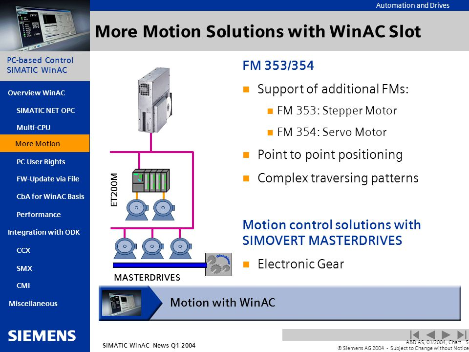 Automation and Drives SIMATIC WinAC News Q1 2004 PC-based Control SIMATIC WinAC Overview WinAC PC User Rights FW-Update via File CbA for WinAC Basis Integration with ODK SIMATIC NET OPC Multi-CPU More Motion SMX CMI Miscellaneous A&D AS, 01/2004, Chart5 © Siemens AG 2004 - Subject to Change without Notice Performance CCX More Motion Solutions with WinAC Slot FM 353/354 Support of additional FMs: FM 353: Stepper Motor FM 354: Servo Motor Point to point positioning Complex traversing patterns Motion control solutions with SIMOVERT MASTERDRIVES Electronic Gear Motion with WinAC More Motion ET200M MASTERDRIVES