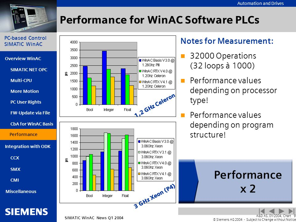 Automation and Drives SIMATIC WinAC News Q1 2004 PC-based Control SIMATIC WinAC Overview WinAC PC User Rights FW-Update via File CbA for WinAC Basis Integration with ODK SIMATIC NET OPC Multi-CPU More Motion SMX CMI Miscellaneous A&D AS, 01/2004, Chart9 © Siemens AG 2004 - Subject to Change without Notice Performance CCX Performance for WinAC Software PLCs Notes for Measurement: 32000 Operations (32 loops à 1000) Performance values depending on processor type.