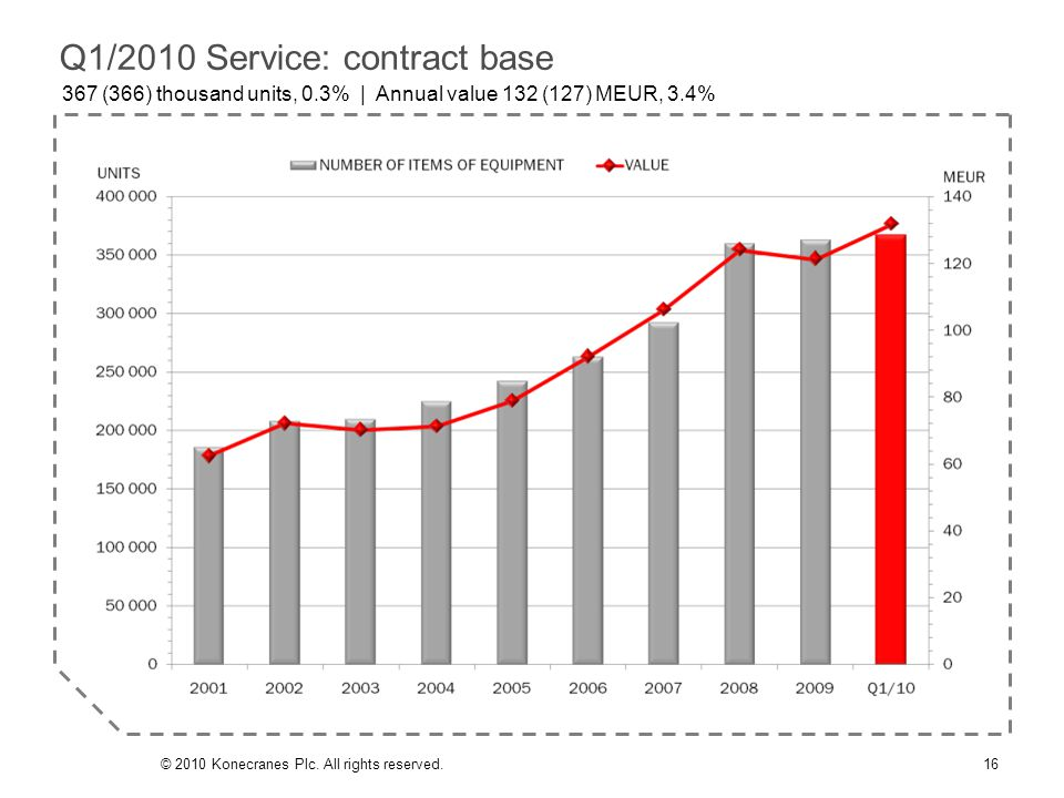 Q1/2010 Service: contract base 367 (366) thousand units, 0.3% | Annual value 132 (127) MEUR, 3.4% 16© 2010 Konecranes Plc. All rights reserved.