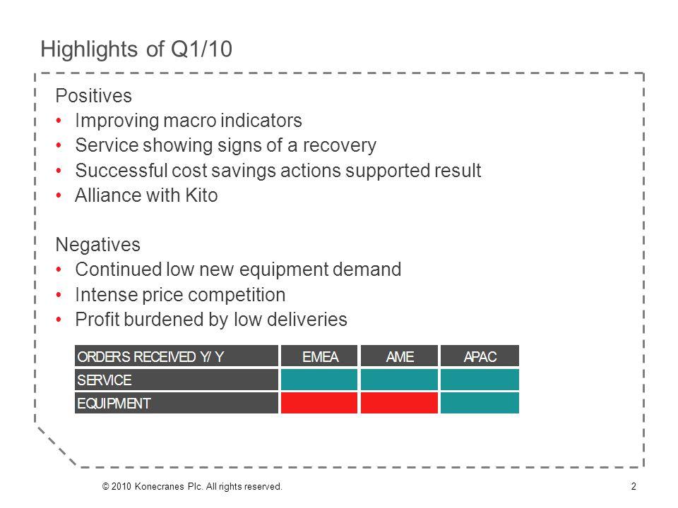 Q1/2010 Net working capital 102.5 (267.0) MEUR | 6.7% (12.7%) of LTM sales | 156.0 MEUR | 10.2% of LTM sales incl.