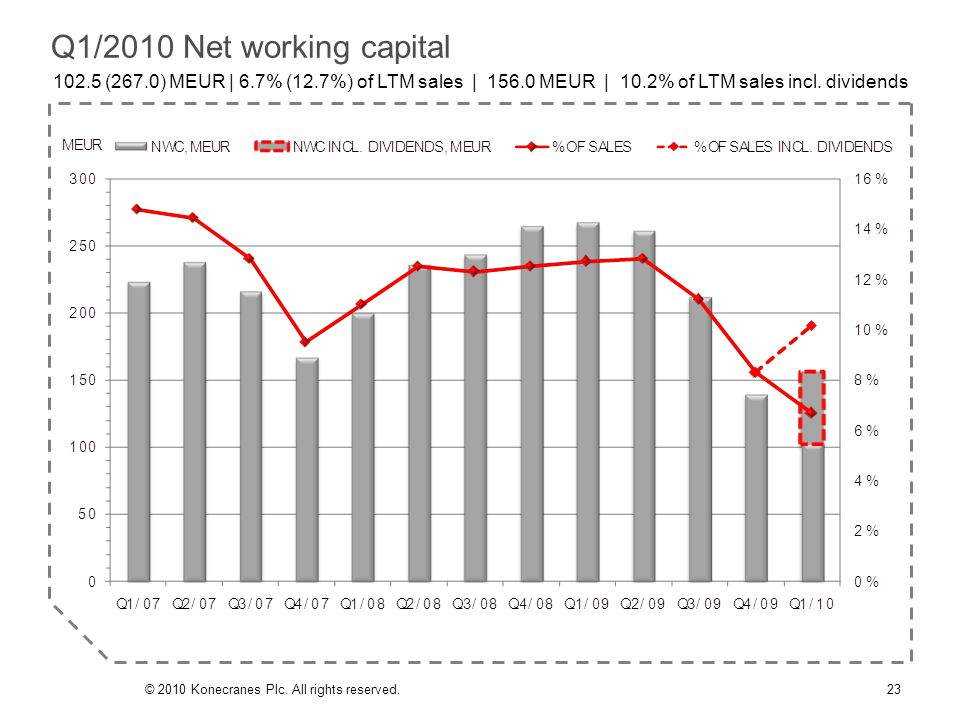 Q1/2010 Net working capital 102.5 (267.0) MEUR | 6.7% (12.7%) of LTM sales | 156.0 MEUR | 10.2% of LTM sales incl.