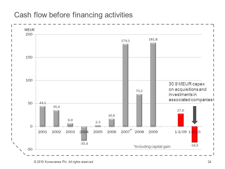 Cash flow before financing activities 24© 2010 Konecranes Plc. All rights reserved. *Including capital gain * 30.9 MEUR capex on acquisitions and inve