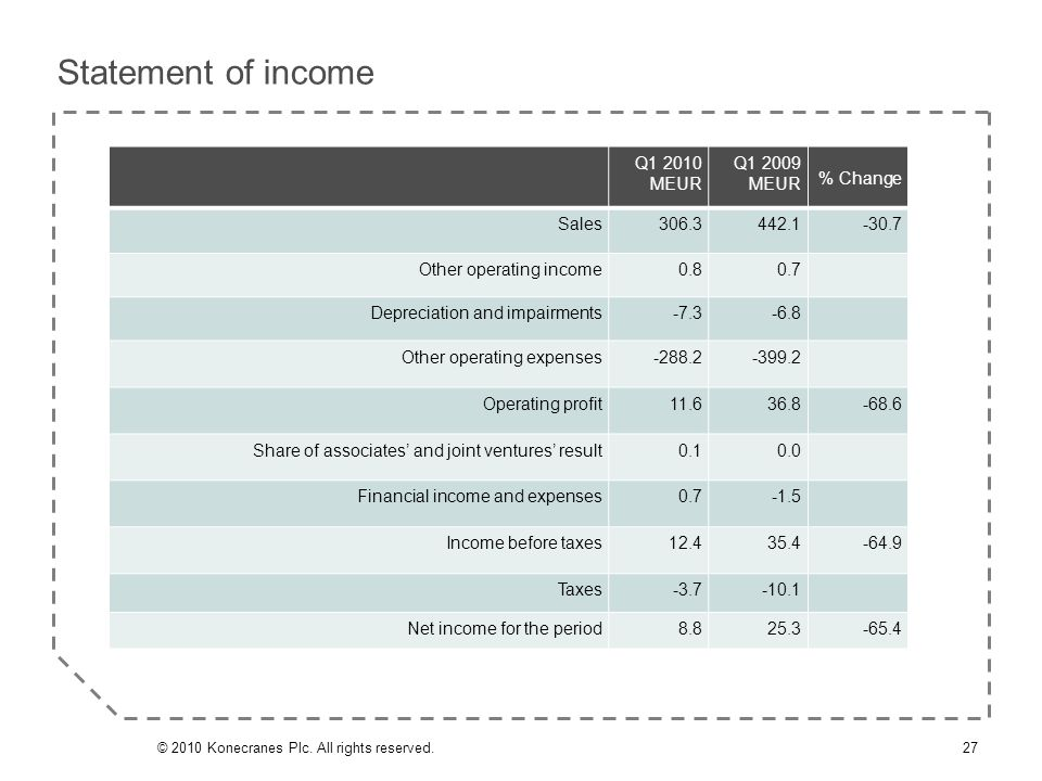 Statement of income Q1 2010 MEUR Q1 2009 MEUR % Change Sales306.3442.1-30.7 Other operating income0.80.7 Depreciation and impairments-7.3-6.8 Other op