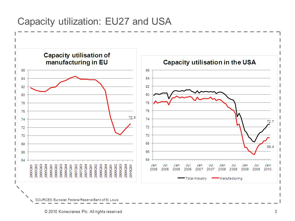 Capacity utilization: EU27 and USA 3© 2010 Konecranes Plc. All rights reserved. SOURCES: Eurostat, Federal Reserve Bank of St. Louis
