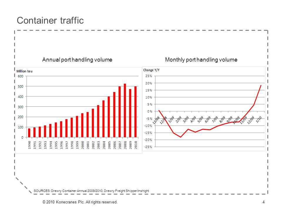 EBIT: 9.8 (15.7) MEUR | Margin: 6.6% (9.3%) Q1/2010 Service: EBIT & margin 15© 2010 Konecranes Plc.