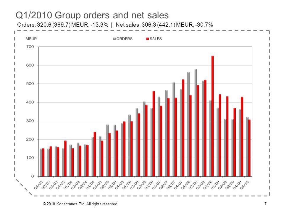 Sales split by business area & region, R12M 8© 2010 Konecranes Plc.