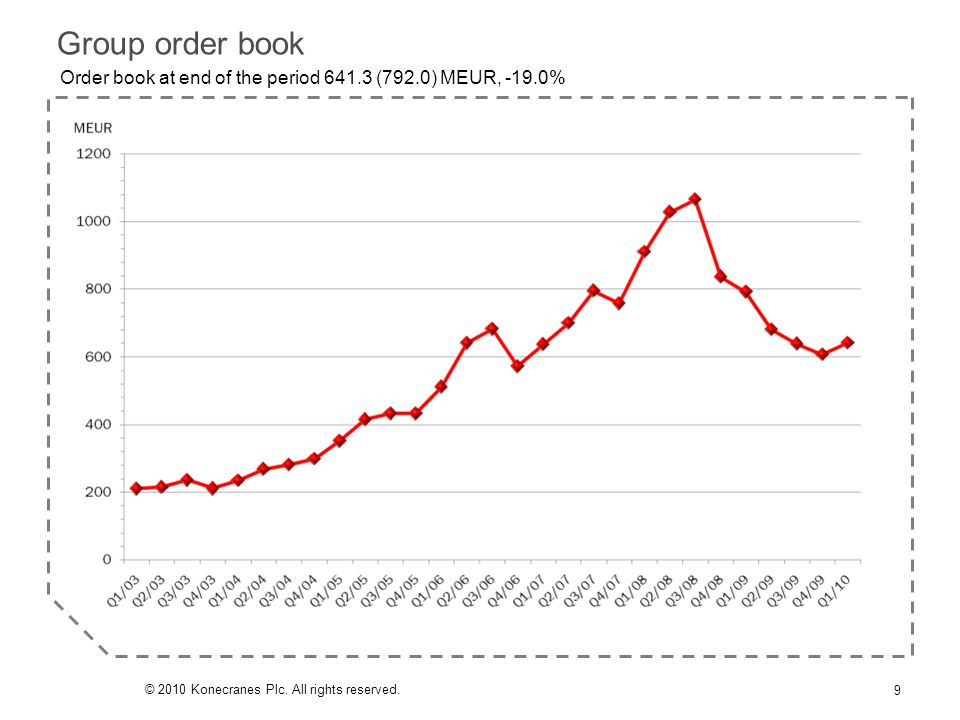 Order book at end of the period 641.3 (792.0) MEUR, -19.0% Group order book 9 © 2010 Konecranes Plc. All rights reserved.