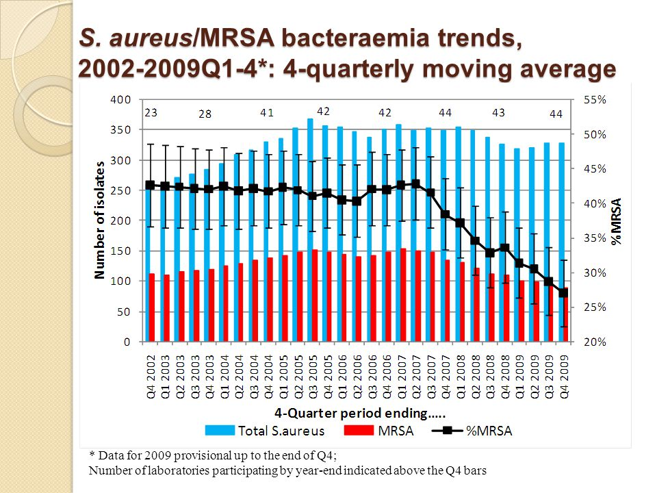 S. aureus/MRSA bacteraemia trends, 2002-2009Q1-4*: 4-quarterly moving average * Data for 2009 provisional up to the end of Q4; Number of laboratories