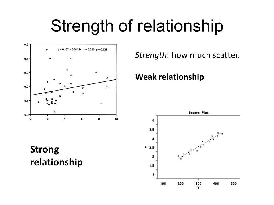 Strength of relationship Strength: how much scatter. Weak relationship Strong relationship