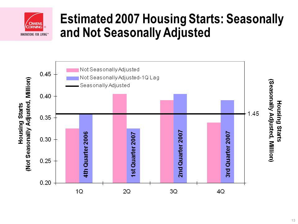 13 Estimated 2007 Housing Starts: Seasonally and Not Seasonally Adjusted 4th Quarter 2006 1st Quarter 2007 2nd Quarter 20073rd Quarter 2007 1.45