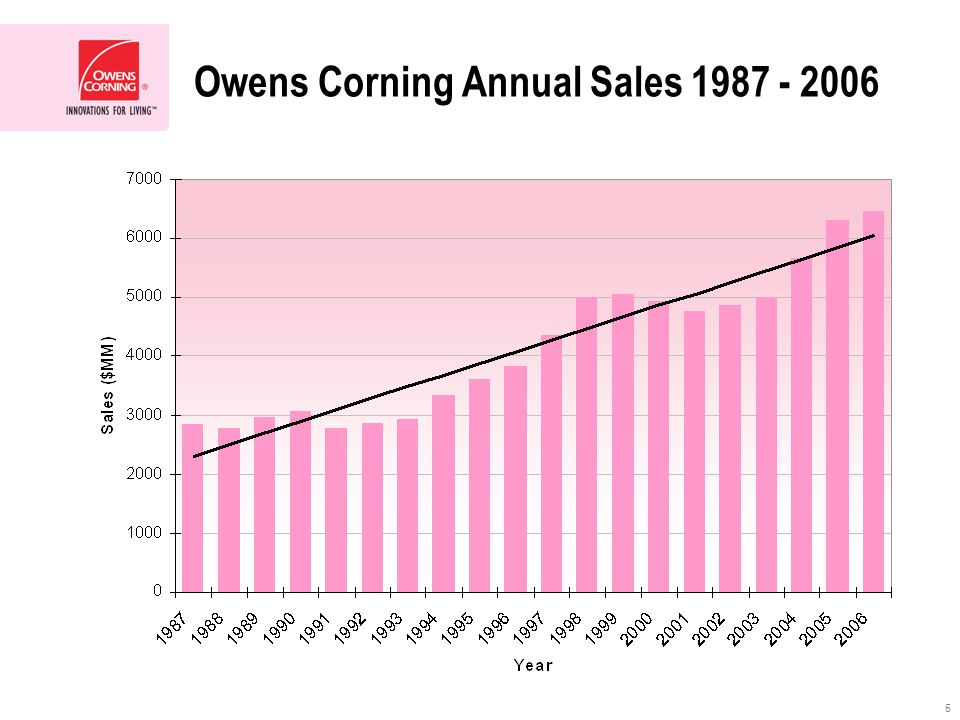 5 Owens Corning Annual Sales 1987 - 2006