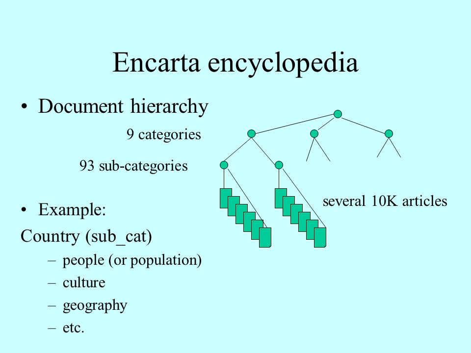 Encarta encyclopedia Document hierarchy Example: Country (sub_cat) –people (or population) –culture –geography –etc.