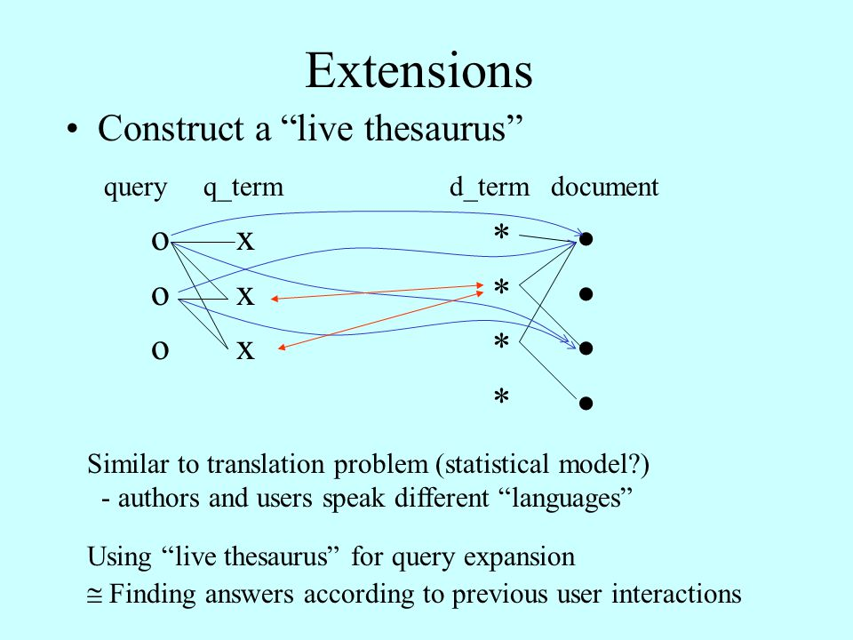 Extensions Construct a live thesaurus query q_term d_term document ox*  *  Similar to translation problem (statistical model ) - authors and users speak different languages Using live thesaurus for query expansion  Finding answers according to previous user interactions