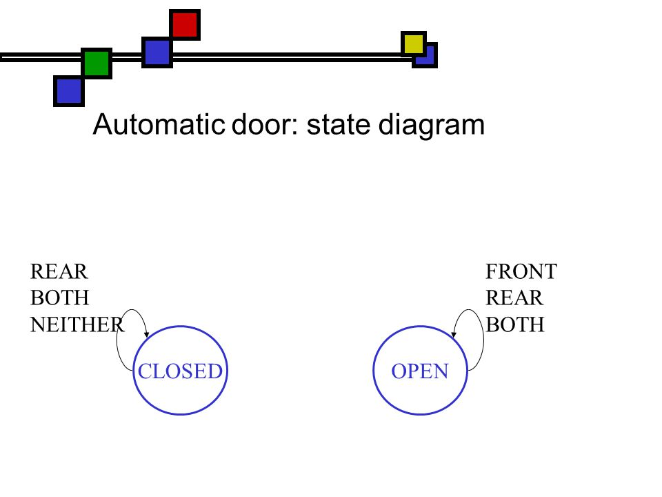 Automatic door: state diagram CLOSEDOPEN REAR BOTH NEITHER FRONT REAR BOTH