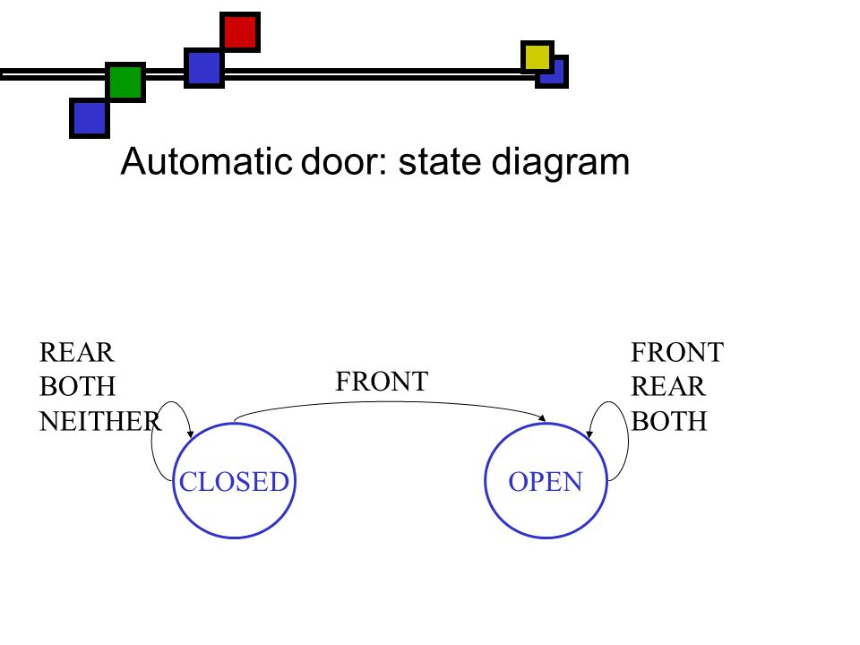Automatic door: state diagram CLOSEDOPEN FRONT REAR BOTH NEITHER FRONT REAR BOTH