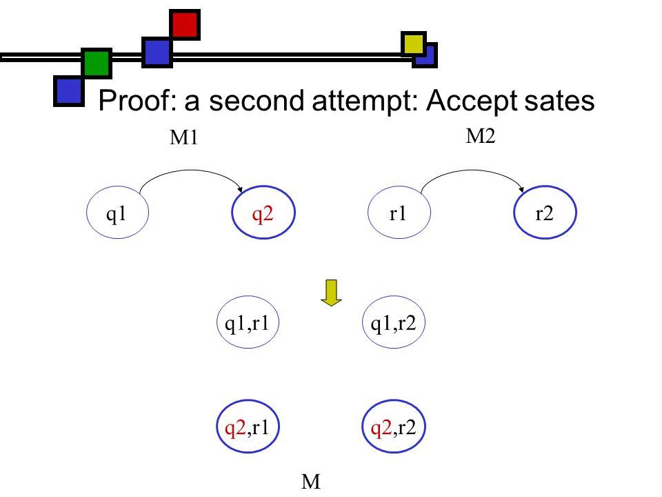 Proof: a second attempt: Accept sates q1 q2 r1 r2 q1,r1 q1,r2 q2,r1q2,r2 M1 M2 M