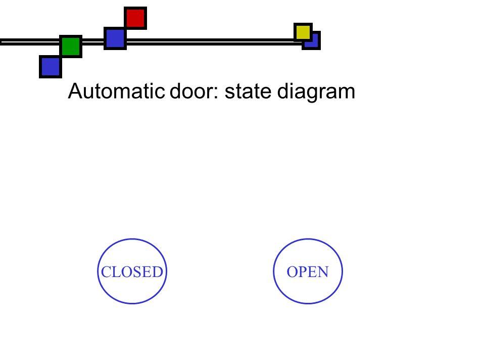 Automatic door: state diagram CLOSEDOPEN