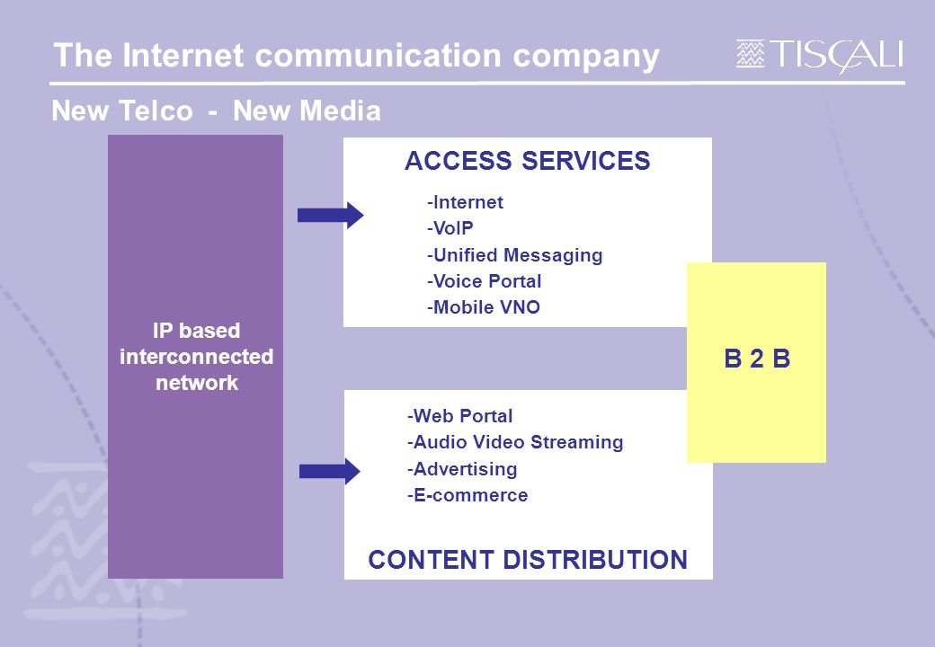 The Internet communication company ACCESS SERVICES CONTENT DISTRIBUTION -Internet -VoIP -Unified Messaging -Voice Portal -Mobile VNO -Web Portal -Audio Video Streaming -Advertising -E-commerce IP based interconnected network New Telco - New Media B 2 B