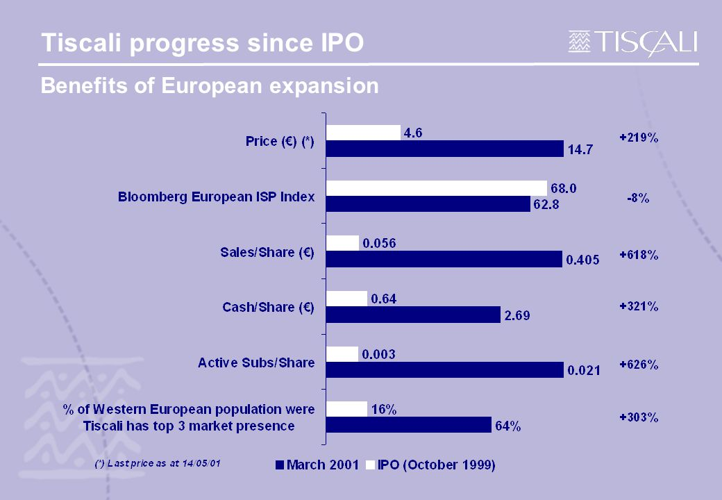 Tiscali progress since IPO Benefits of European expansion