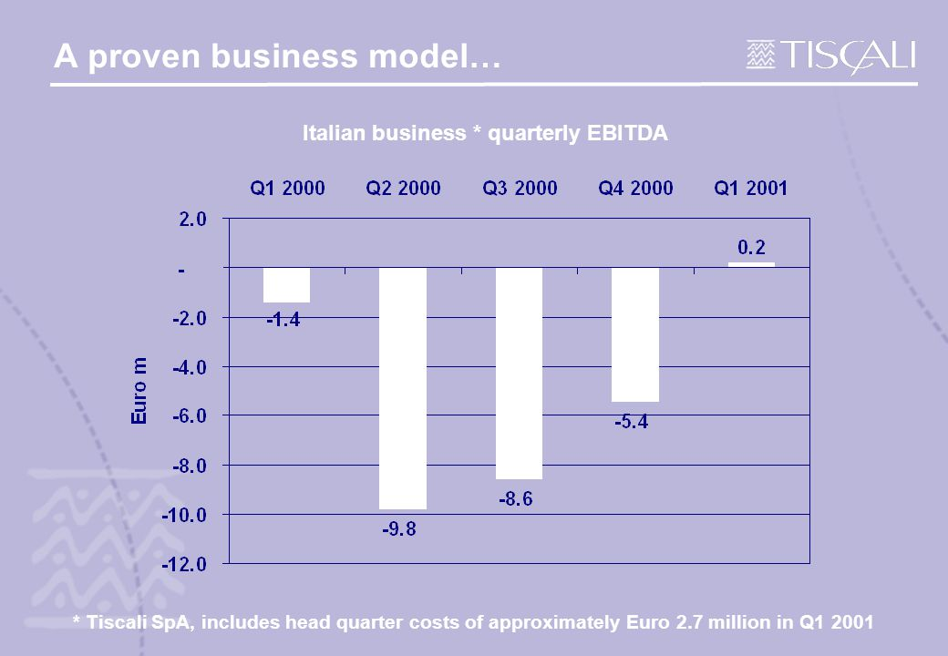 A proven business model… Italian business * quarterly EBITDA * Tiscali SpA, includes head quarter costs of approximately Euro 2.7 million in Q1 2001