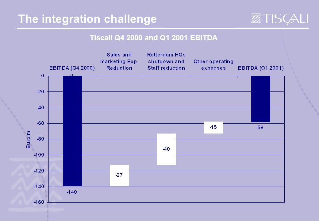 The integration challenge Tiscali Q4 2000 and Q1 2001 EBITDA