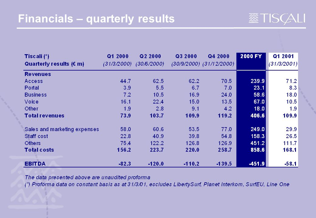 Financials – quarterly results