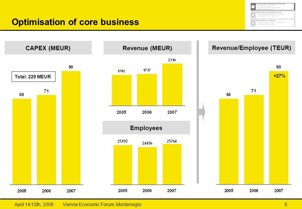 Vienna Economic Forum, MontenegroApril 14/15th, 20088 Optimisation of core business Employees Revenue/Employee (TEUR) Revenue (MEUR) +27% CAPEX (MEUR) Total: 229 MEUR