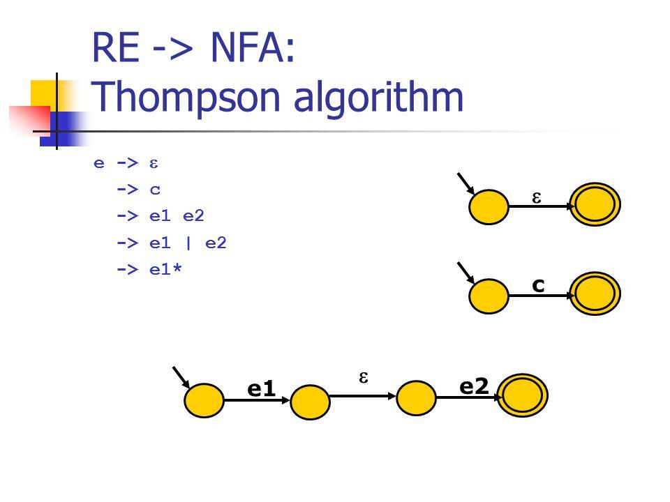 RE -> NFA: Thompson algorithm e ->  -> c -> e1 e2 -> e1 | e2 -> e1*  c e1 e2 