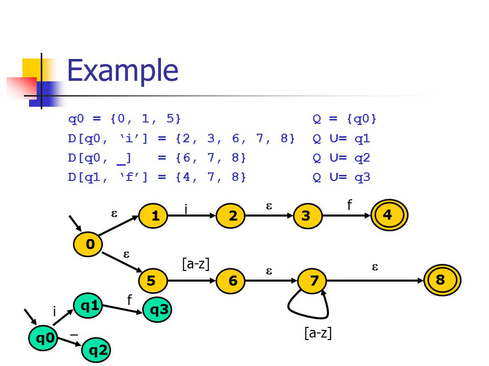 Example q0 = {0, 1, 5} Q = {q0} D[q0, 'i'] = {2, 3, 6, 7, 8} Q ∪ = q1 D[q0, _] = {6, 7, 8} Q ∪ = q2 D[q1, 'f'] = {4, 7, 8} Q ∪ = q3 1 i 5 0 2 8   