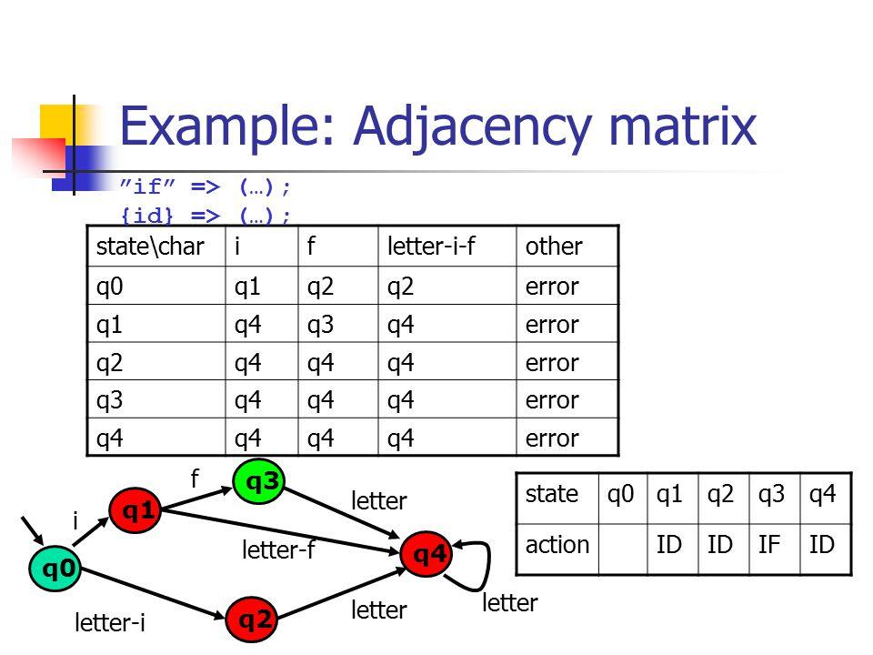 Example: Adjacency matrix q0 q1 q2 q3 i f letter-i q4 letter-f letter state\charifletter-i-fother q0q1q2 error q1q4q3q4error q2q4 error q3q4 error q4 error if => (…); {id} => (…); stateq0q1q2q3q4 actionID IFID