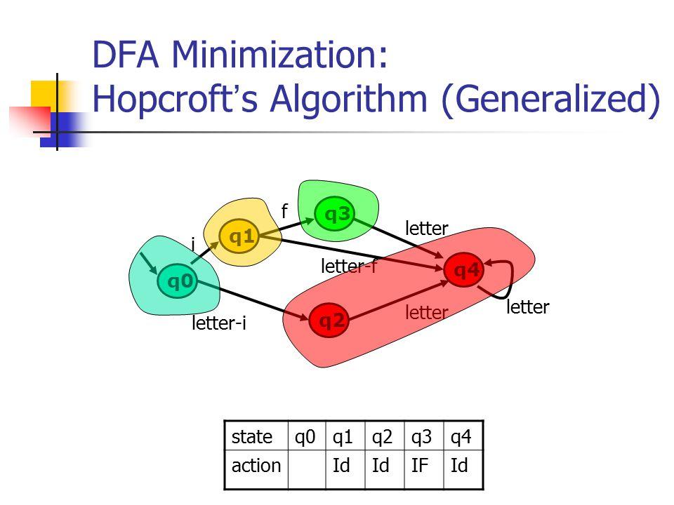 DFA Minimization: Hopcroft ' s Algorithm (Generalized) q0 q1 q2 q3 i f letter-i q4 letter-f letter stateq0q1q2q3q4 actionId IFId