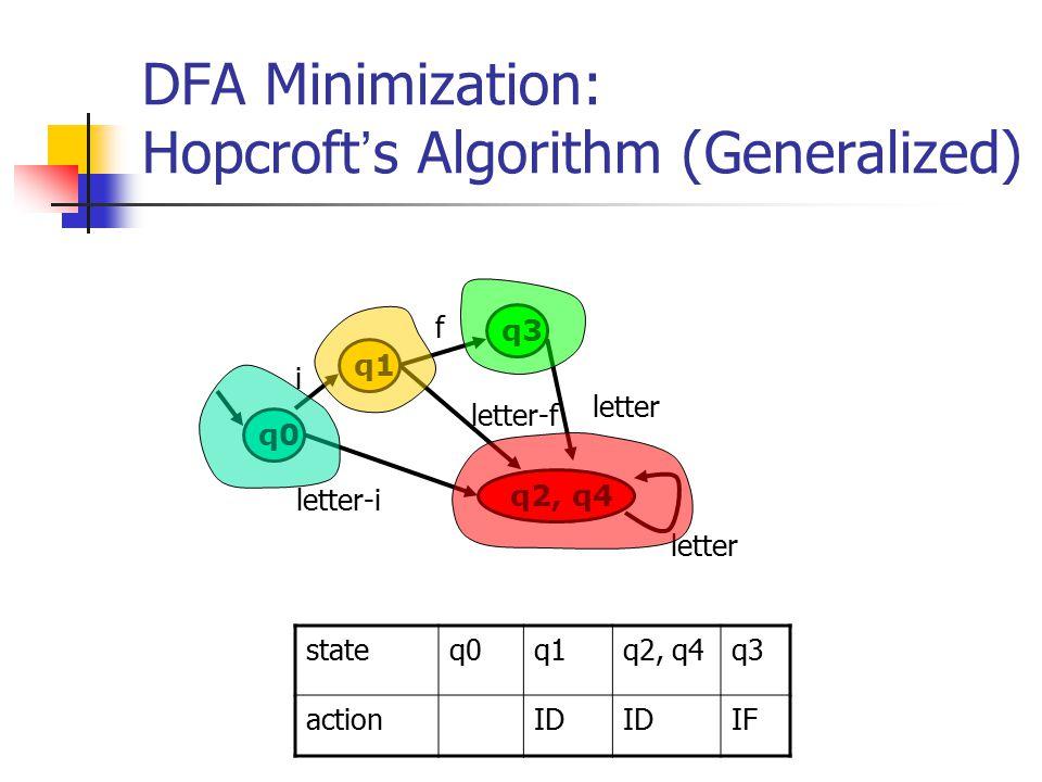 DFA Minimization: Hopcroft ' s Algorithm (Generalized) q0 q1 q2, q4 q3 i f letter-i letter-f letter stateq0q1q2, q4q3 actionID IF