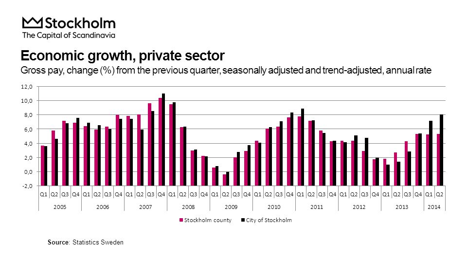 Economic growth, private sector Gross pay, change (%) from the previous quarter, seasonally adjusted and trend-adjusted, annual rate Source: Statistics Sweden