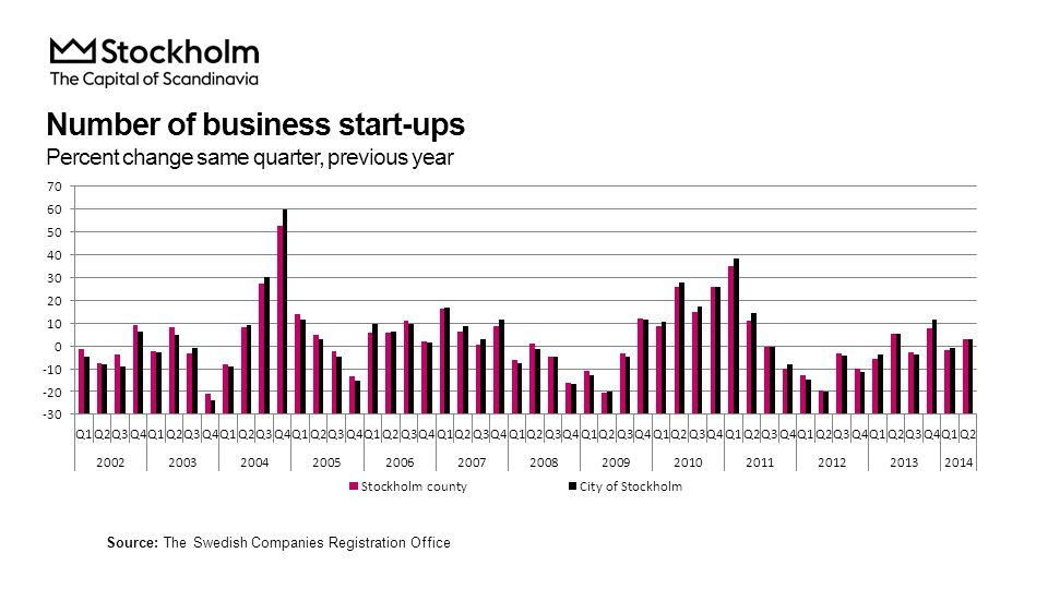Number of business start-ups Percent change same quarter, previous year Source: The Swedish Companies Registration Office