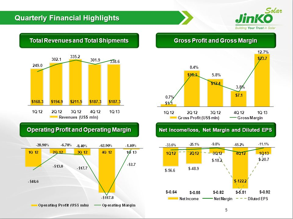 P&L Summary US$ in millions US$ in millions Q1 2012* Q2 2012* Q3 2012* Q1 2013* Revenues168.3194.9211.5187.3 Gross Profit/(loss)1.116.312.47.123.7 Gross Margin0.7%8.4%5.8%3.8%12.7% Operating Expenses49.729.330.1124.826.4 Operating Margin(28.9)%(6.7)%(8.4)%(62.9)%(-1.4)% Interest Expense/(Income)9.38.68.29.08.9 Taxes Expense/(Benefit)-(1.6)0.20.010.002 Net Income(56.6)(48.9)(18.2)(122.2)(20.7) Net Margin(33.6)%(25.1)%(9.8)%(65.2)%(11.1)% Non-GAAP Net Income(52.5)(46.8)(13.9)(112.3)(12.1) Non-GAAP Net Margin(31.2)%(24.0)%(6.6)%(59.9)%(6.4)% *(Unaudited) 6 2 2.