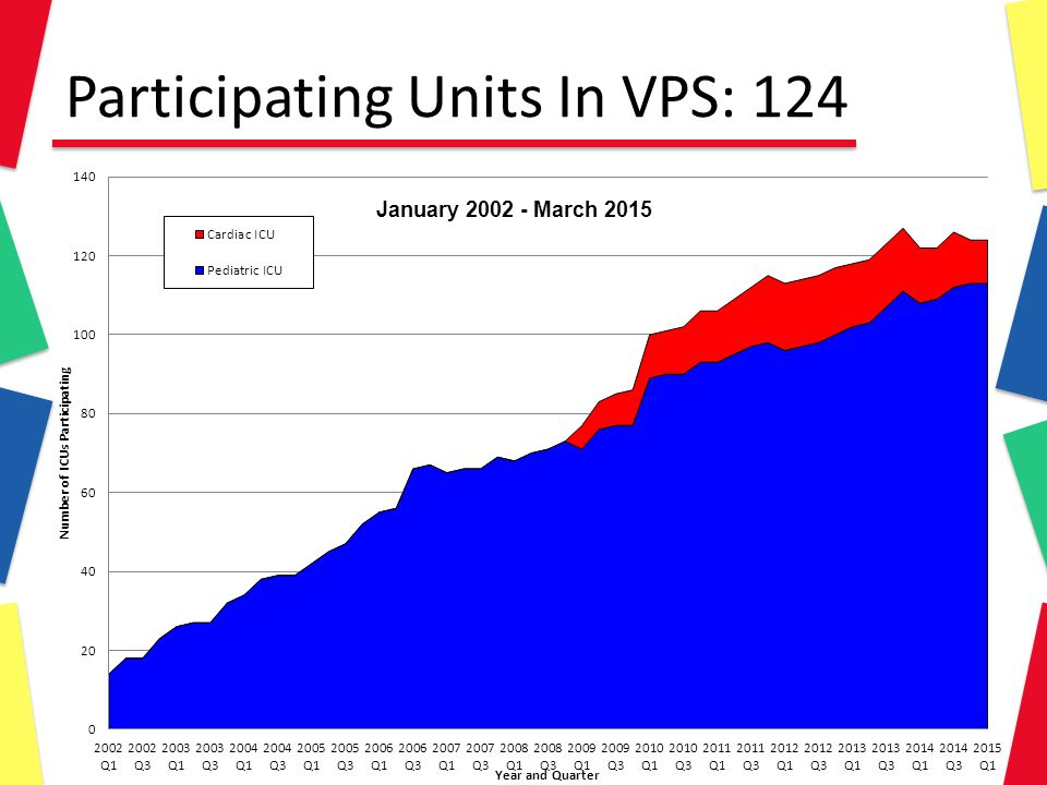Participating Units In VPS: 124