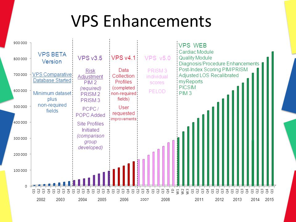 VPS Enhancements VPS Comparative Database Started Risk Adjustment PIM 2 (required) PRISM 2 PRISM 3 PCPC / POPC Added Site Profiles Initiated (comparison group developed) VPS BETA Version VPS v3.5 VPS v4.1 VPS v5.0 Data Collection Profiles ( completed non-required fields) User requested improvements PRISM 3 individual scores PELOD VPS WEB Cardiac Module Quality Module Diagnosis/Procedure Enhancements Post-Index Scoring PIM/PRISM Adjusted LOS Recalibrated myReports PICSIM PIM 3 20022003 20042005 2006 2007 2008 2011 2012 2013 Minimum dataset plus non-required fields 2014