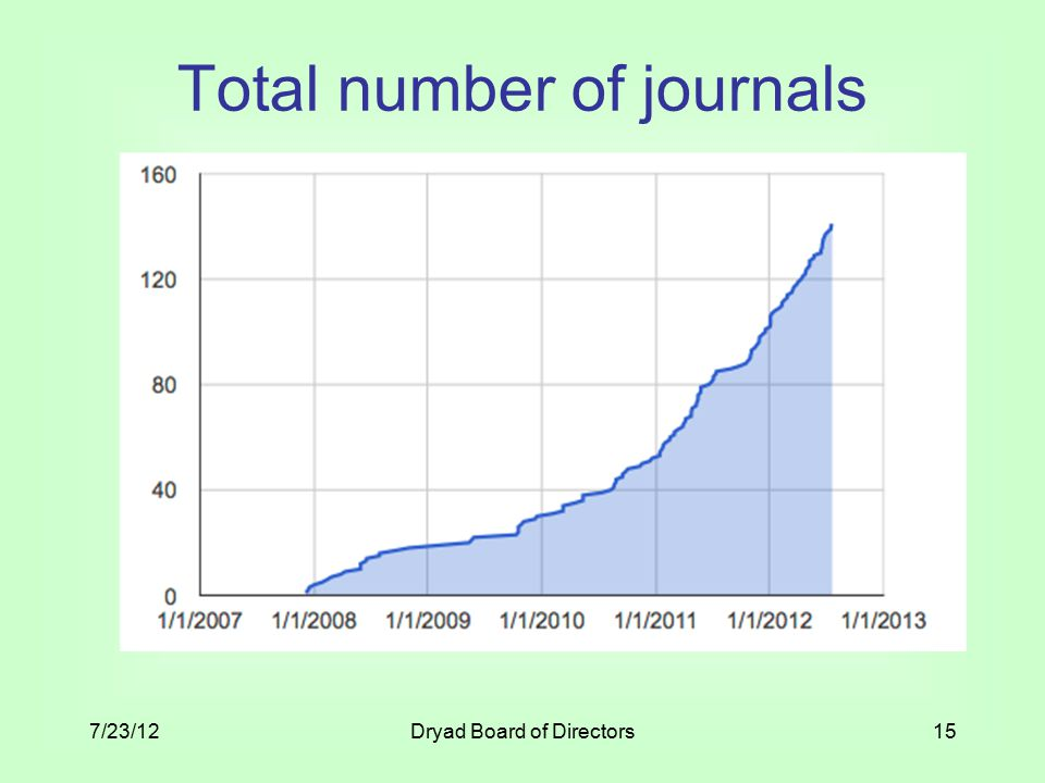 Total number of journals 7/23/12Dryad Board of Directors15